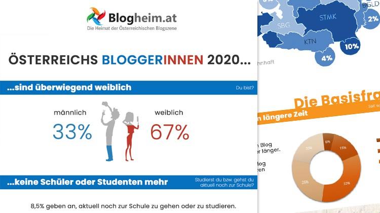 Österreichs BloggerInnen 2020