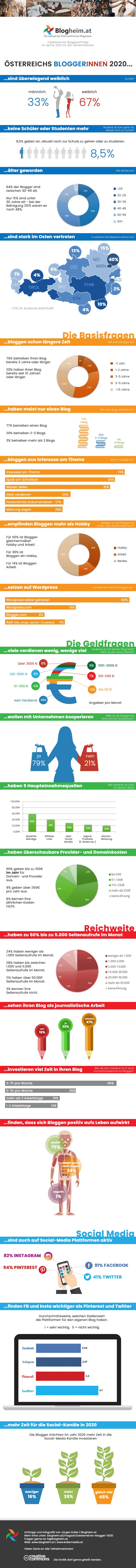Österreichs Blogger 2020 Infografik