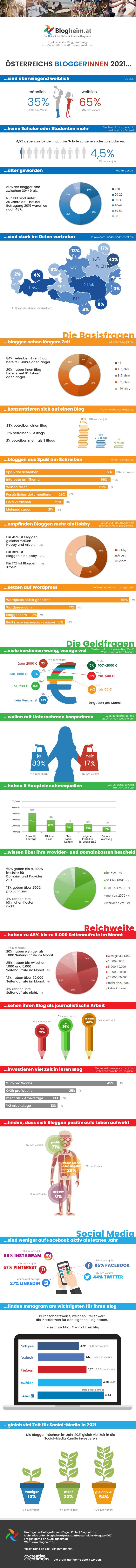 Österreichs Blogger 2021 | Infografik